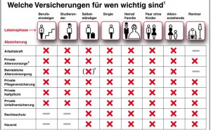 1431428478.150512_Pressegrafik_Wendepukte_Welche_Versicherung_fuer_wen_web